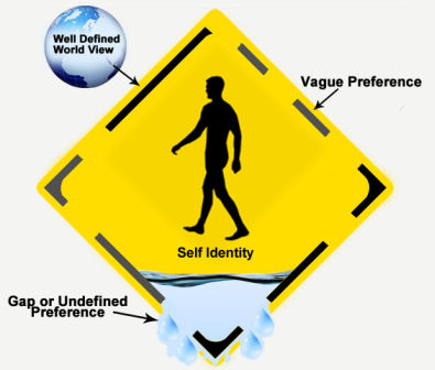self identity Special issue of apa's journal of personality and social psychology, vol 71, no 6, december 1996 includes articles about self-knowledge social and.